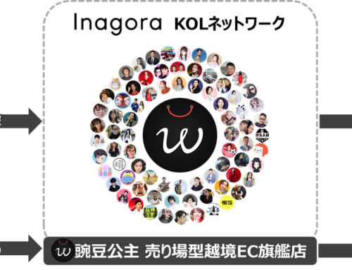 中国短尺動画プラットフォーム「抖音(Douyin)」に進出 ~ 日本企業初の売り場型越境EC旗艦店を展開 ~